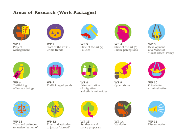 Icons for the 15 work packages